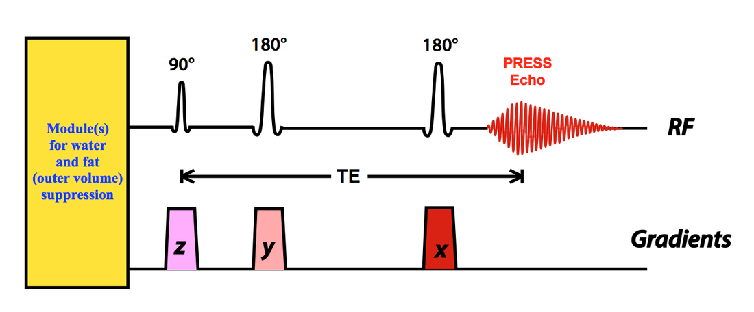 simplified diagram of the press svs sequence for mrs  methods for water and  fat suppression are described in separate q&a's